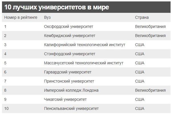 Рейтинг университетов мира